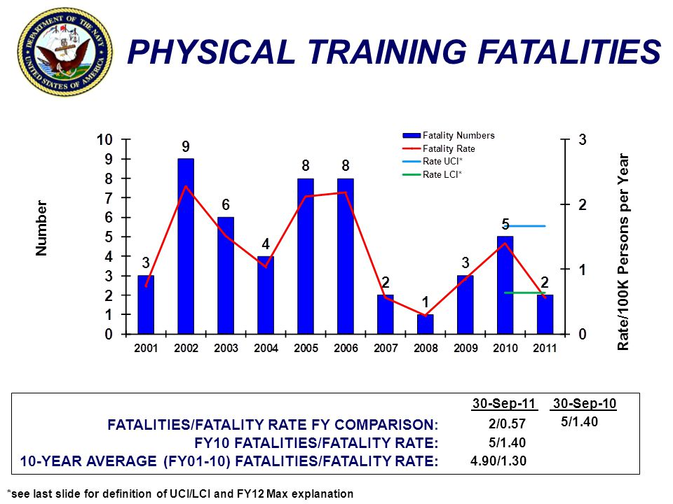 PHYSICAL TRAINING FATALITIES Number Rate/100K Persons per Year *see last slide for definition of UCI/LCI and FY12 Max explanation FATALITIES/FATALITY RATE FY COMPARISON: FY10 FATALITIES/FATALITY RATE: 10-YEAR AVERAGE (FY01-10) FATALITIES/FATALITY RATE: 30-Sep-1130-Sep-10 2/0.57 5/1.40 4.90/1.30 5/1.40