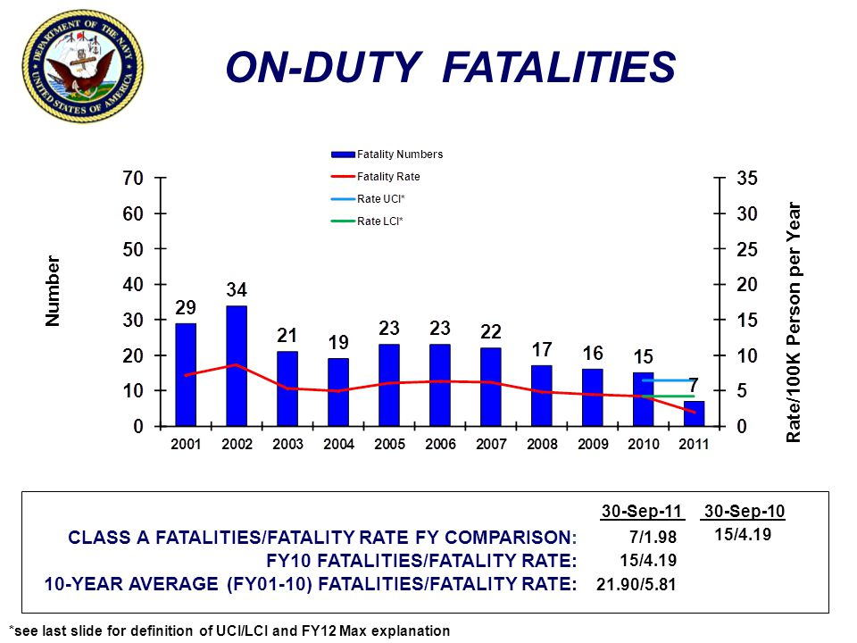 ON-DUTY FATALITIES Number Rate/100K Person per Year CLASS A FATALITIES/FATALITY RATE FY COMPARISON: FY10 FATALITIES/FATALITY RATE: 10-YEAR AVERAGE (FY01-10) FATALITIES/FATALITY RATE: 30-Sep-1130-Sep-10 7/1.98 15/4.19 21.90/5.81 15/4.19 *see last slide for definition of UCI/LCI and FY12 Max explanation