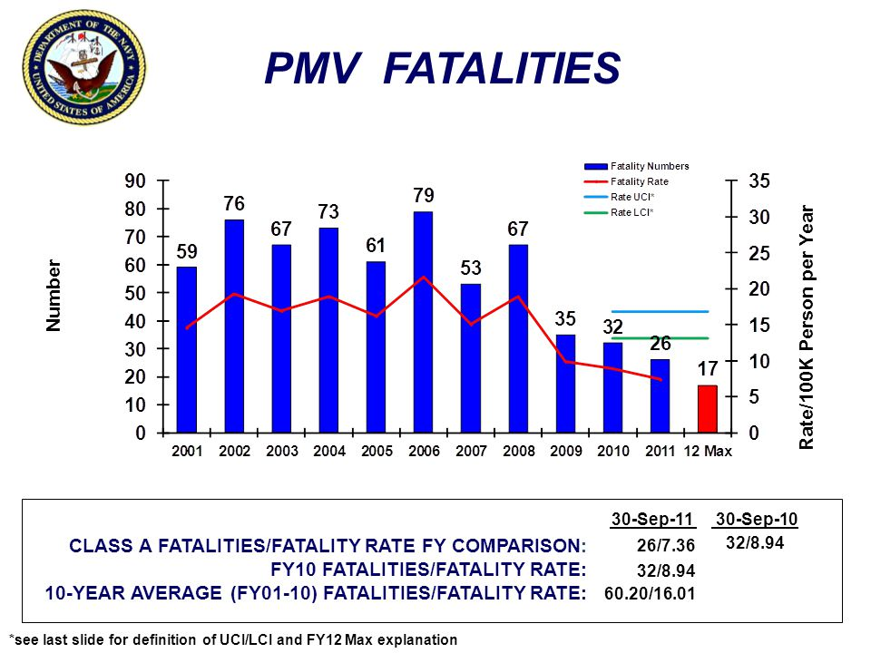 PMV FATALITIES Number Rate/100K Person per Year CLASS A FATALITIES/FATALITY RATE FY COMPARISON: FY10 FATALITIES/FATALITY RATE: 10-YEAR AVERAGE (FY01-10) FATALITIES/FATALITY RATE: 30-Sep-1130-Sep-10 26/7.36 32/8.94 60.20/16.01 32/8.94 *see last slide for definition of UCI/LCI and FY12 Max explanation