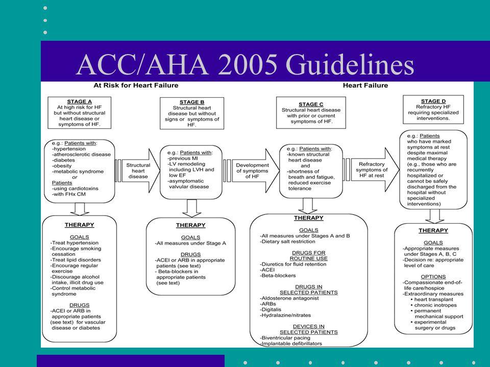 16 ACC/AHA 2005 Guidelines