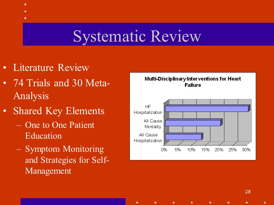 28 Systematic Review Literature Review 74 Trials and 30 Meta- Analysis Shared Key Elements –One to One Patient Education –Symptom Monitoring and Strategies for Self- Management