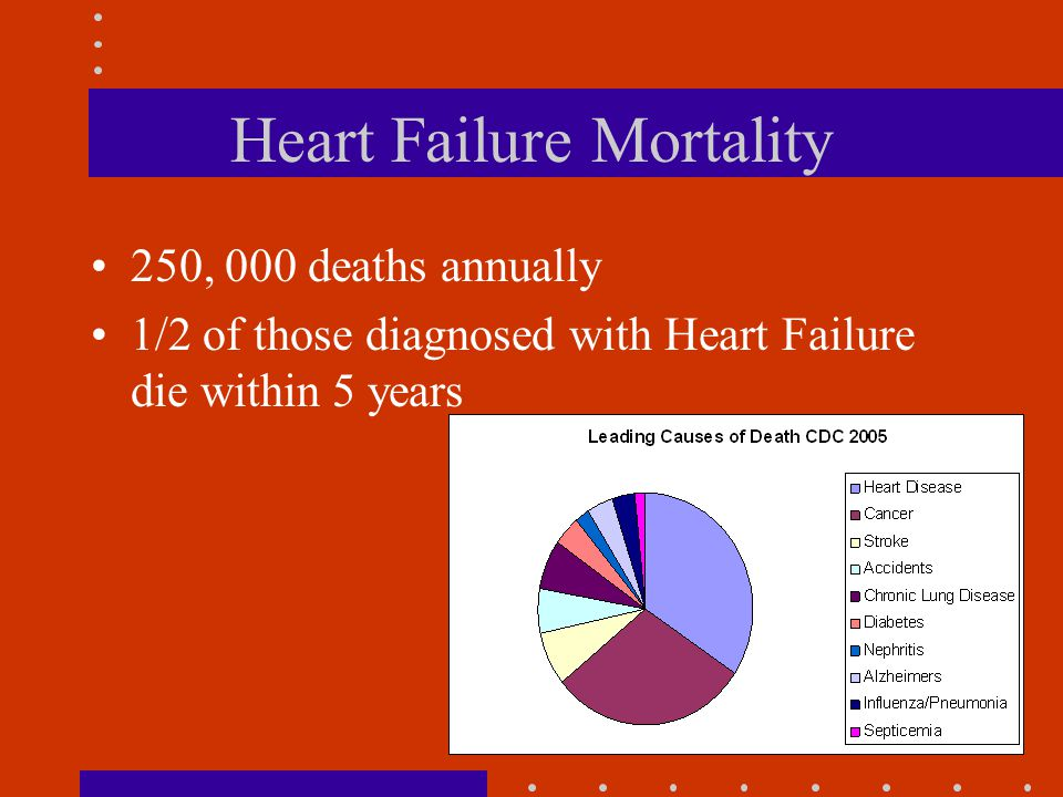 6 Heart Failure Mortality 250, 000 deaths annually 1/2 of those diagnosed with Heart Failure die within 5 years