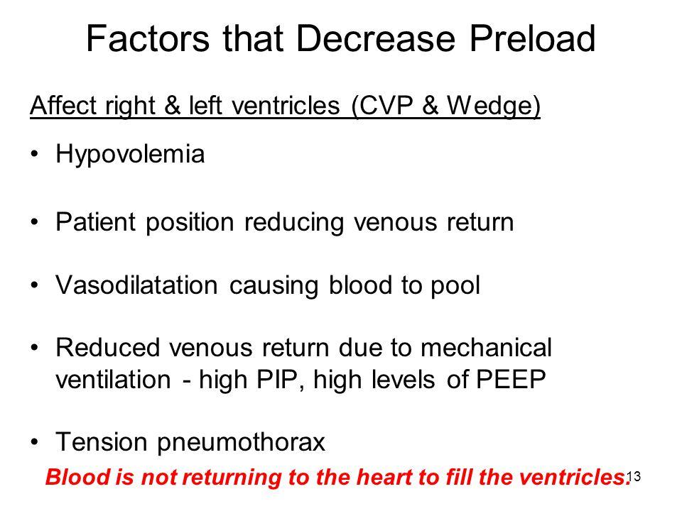13 Factors that Decrease Preload Affect right & left ventricles (CVP & Wedge) Hypovolemia Patient position reducing venous return Vasodilatation causi