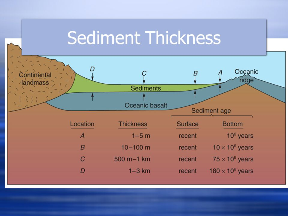 Sediment Thickness