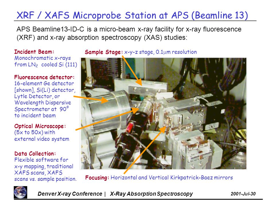 Denver X-ray Conference | X-Ray Absorption Spectroscopy 2001-Jul-30 APS Beamline13-ID-C is a micro-beam x-ray facility for x-ray fluorescence (XRF) and x-ray absorption spectroscopy (XAS) studies: Focusing: Horizontal and Vertical Kirkpatrick-Baez mirrors Incident Beam: Monochromatic x-rays from LN 2 cooled Si (111) Sample Stage: x-y-z stage, 0.1  m resolution Fluorescence detector: 16-element Ge detector [shown], Si(Li) detector, Lytle Detector, or Wavelength Dispersive Spectrometer at 90 o to incident beam Data Collection: Flexible software for x-y mapping, traditional XAFS scans, XAFS scans vs.