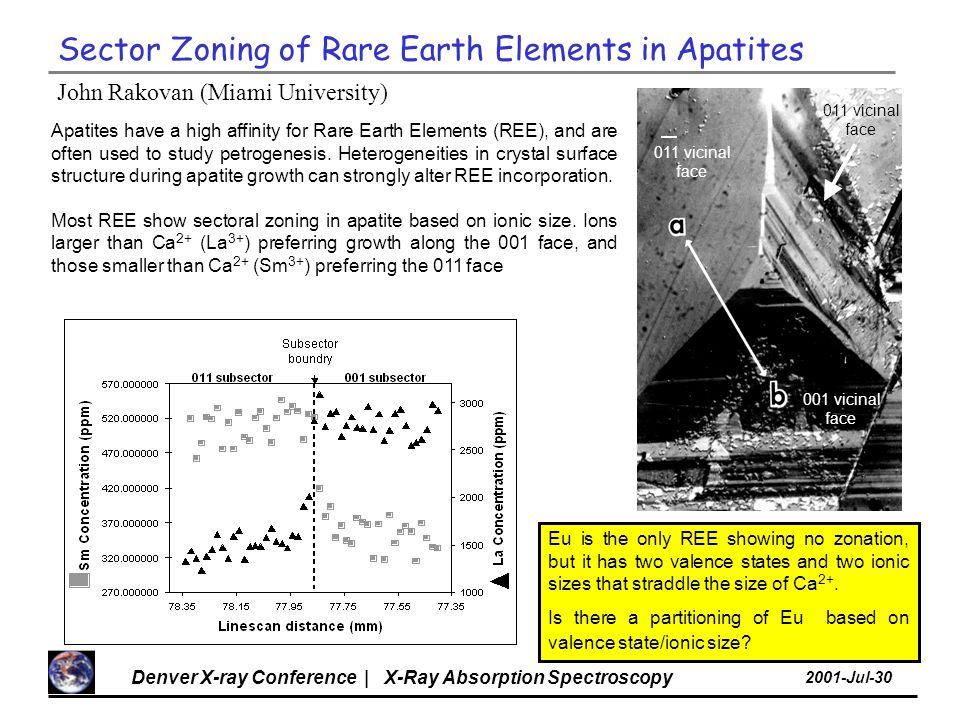Denver X-ray Conference | X-Ray Absorption Spectroscopy 2001-Jul-30 John Rakovan (Miami University) Eu is the only REE showing no zonation, but it has two valence states and two ionic sizes that straddle the size of Ca 2+.