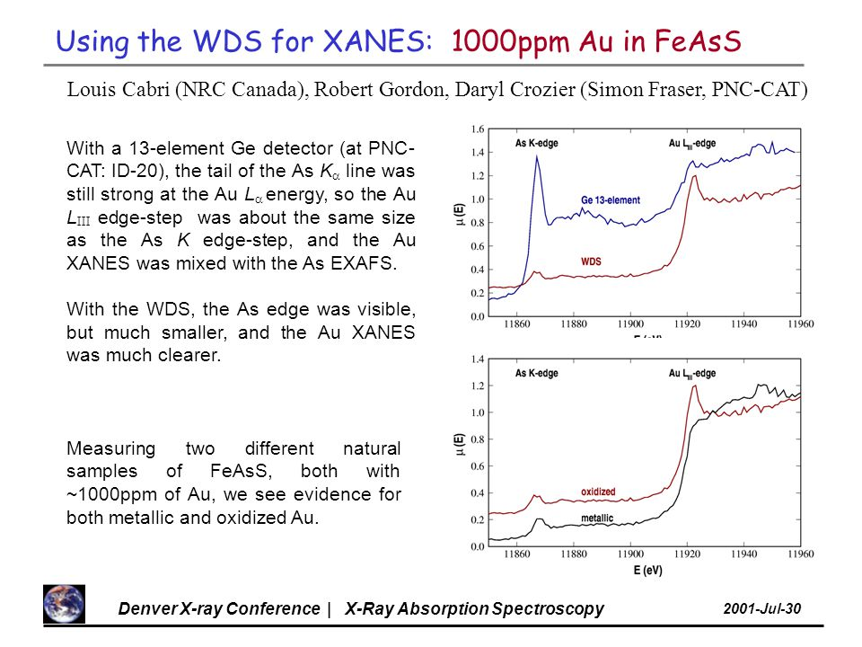 Denver X-ray Conference | X-Ray Absorption Spectroscopy 2001-Jul-30 Louis Cabri (NRC Canada), Robert Gordon, Daryl Crozier (Simon Fraser, PNC-CAT) Using the WDS for XANES: 1000ppm Au in FeAsS With a 13-element Ge detector (at PNC- CAT: ID-20), the tail of the As K  line was still strong at the Au L  energy, so the Au L III edge-step was about the same size as the As K edge-step, and the Au XANES was mixed with the As EXAFS.