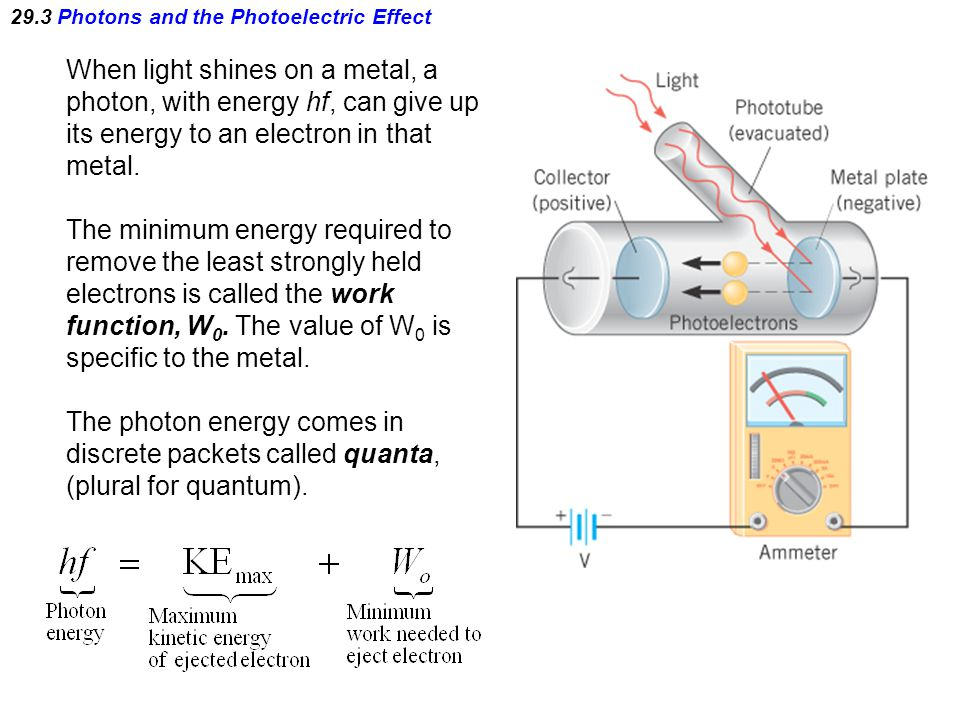 29.3 Photons and the Photoelectric Effect When light shines on a metal, a photon, with energy hf, can give up its energy to an electron in that metal.