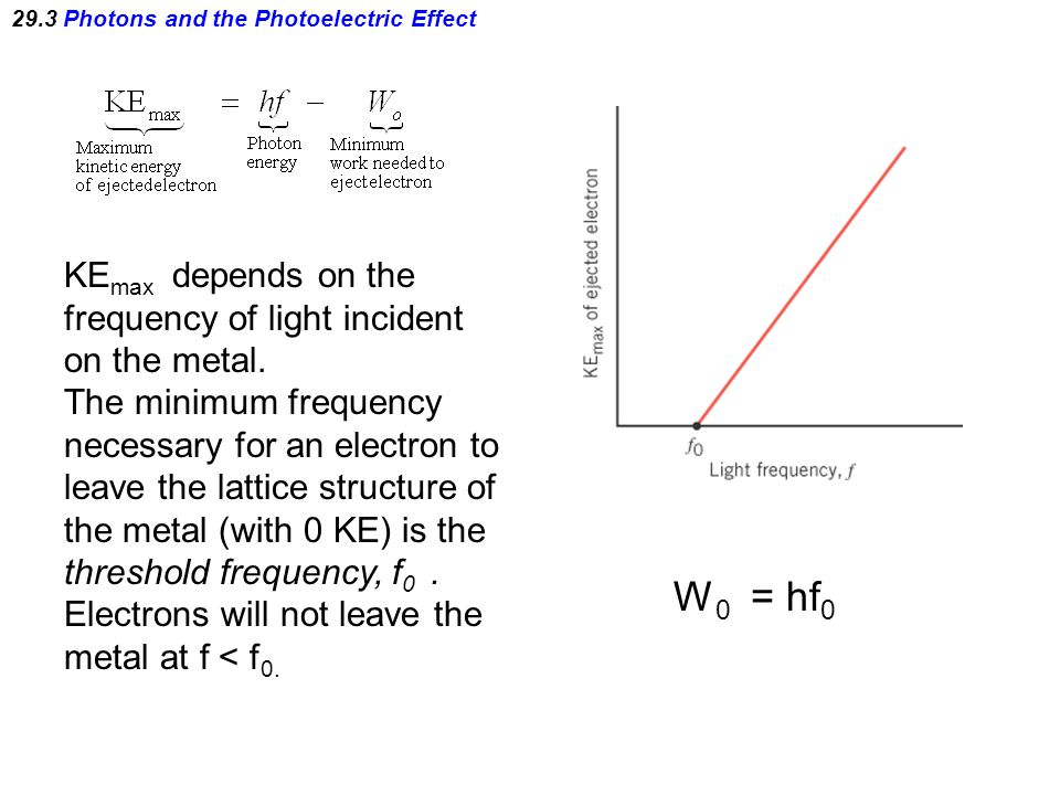 29.3 Photons and the Photoelectric Effect KE max depends on the frequency of light incident on the metal. The minimum frequency necessary for an elect