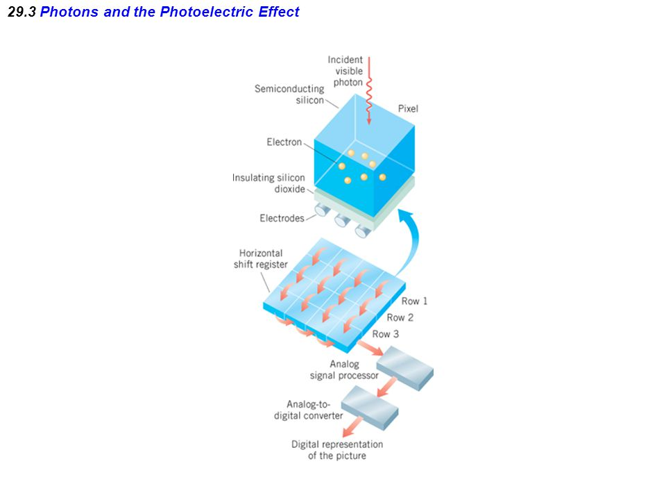 29.3 Photons and the Photoelectric Effect