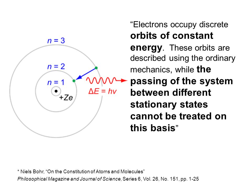 "* Niels Bohr, ""On the Constitution of Atoms and Molecules"" Philosophical Magazine and Journal of Science, Series 6, Vol. 26, No. 151, pp. 1-25 ""Electr"