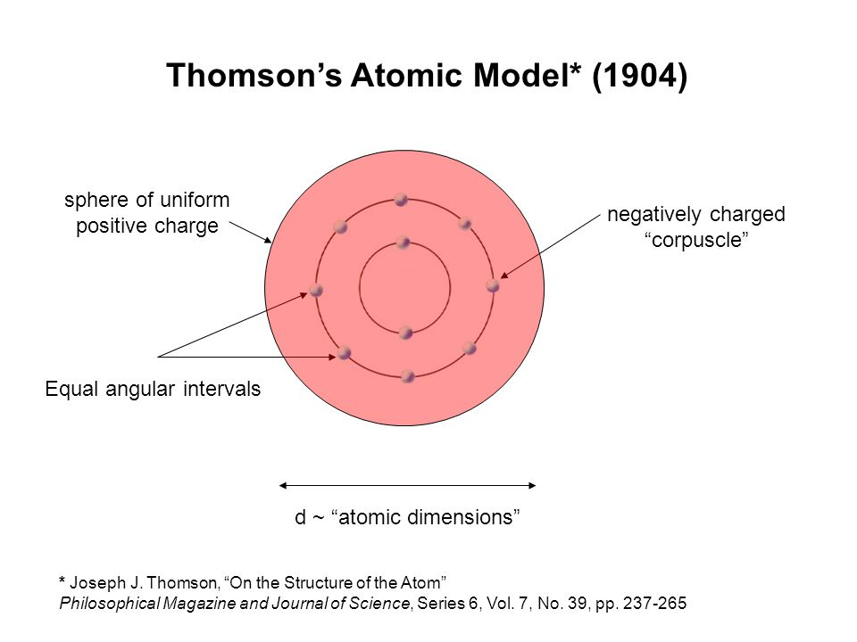 "Equal angular intervals Thomson's Atomic Model* (1904) negatively charged ""corpuscle"" * Joseph J. Thomson, ""On the Structure of the Atom"" Philosophica"