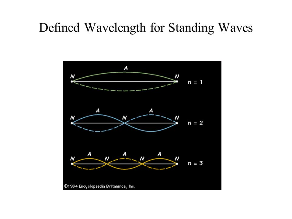 Defined Wavelength for Standing Waves