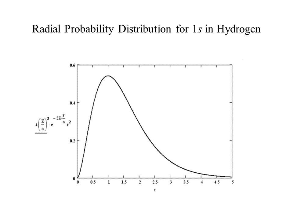 Radial Probability Distribution for 1s in Hydrogen