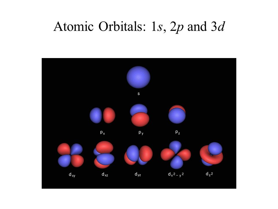Atomic Orbitals: 1s, 2p and 3d
