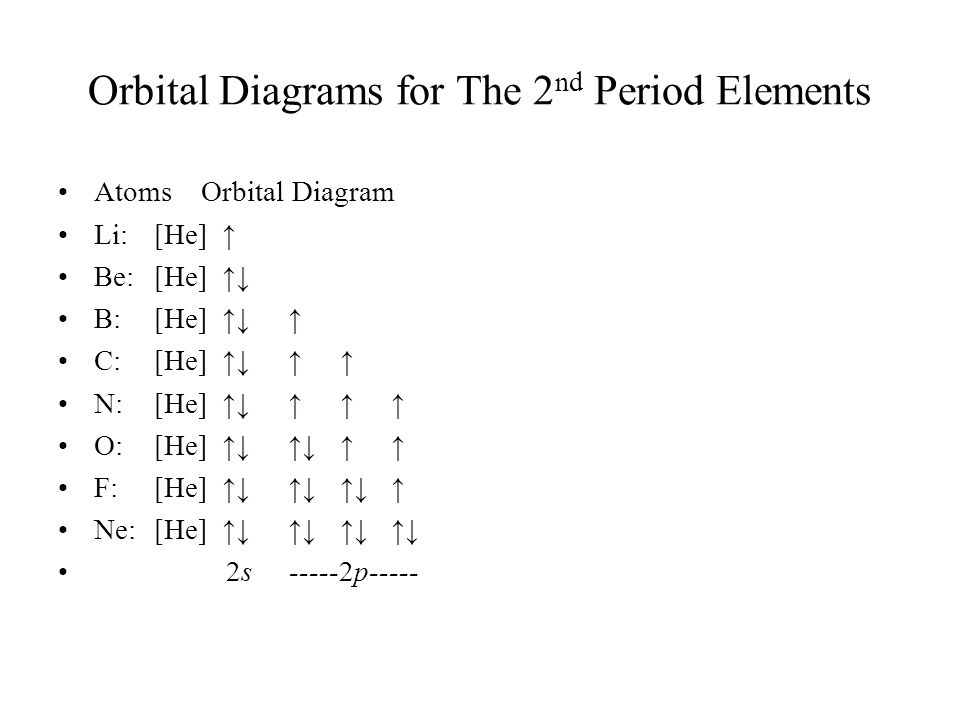 Orbital Diagrams for The 2 nd Period Elements Atoms Orbital Diagram Li:[He] ↑ Be:[He] ↑↓ B:[He] ↑↓ ↑ C:[He] ↑↓ ↑ ↑ N:[He] ↑↓ ↑ ↑ ↑ O:[He] ↑↓ ↑↓ ↑ ↑ F: