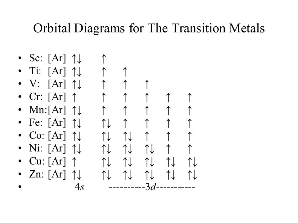 Orbital Diagrams for The Transition Metals Sc:[Ar] ↑↓ ↑ Ti:[Ar] ↑↓ ↑ ↑ V:[Ar] ↑↓ ↑ ↑ ↑ Cr:[Ar] ↑ ↑ ↑ ↑ ↑ ↑ Mn:[Ar] ↑↓ ↑ ↑ ↑ ↑ ↑ Fe:[Ar] ↑↓ ↑↓ ↑ ↑ ↑ ↑