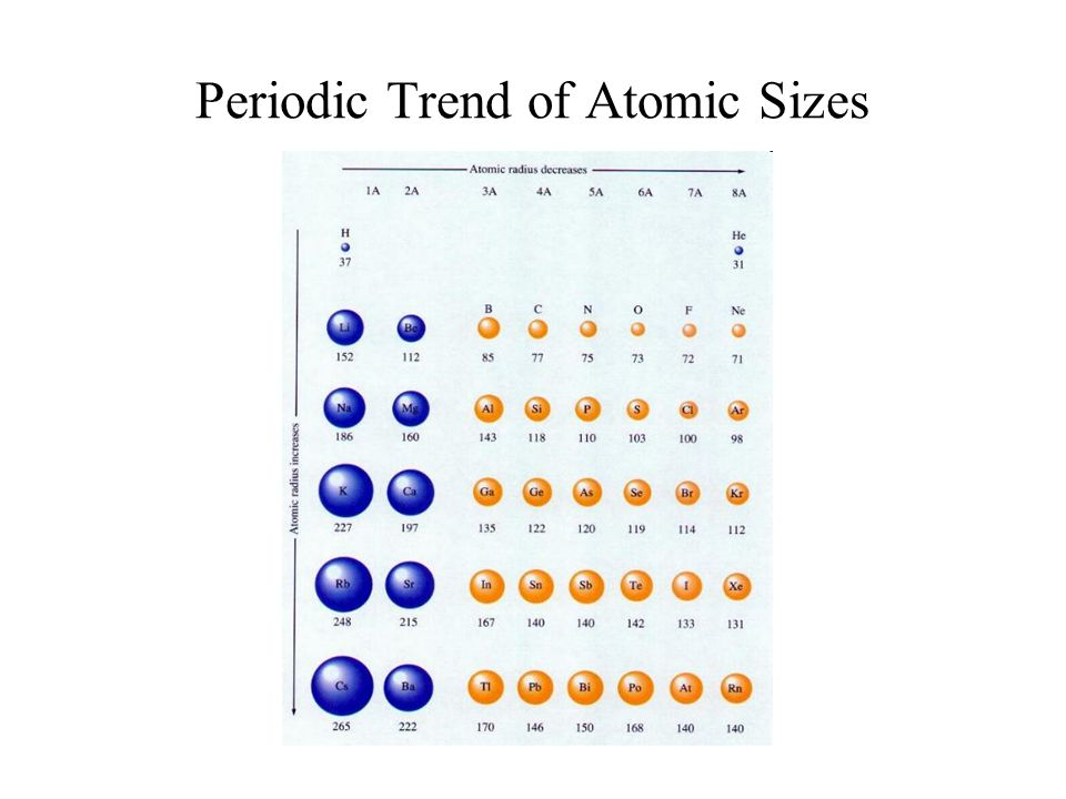 Periodic Trend of Atomic Sizes