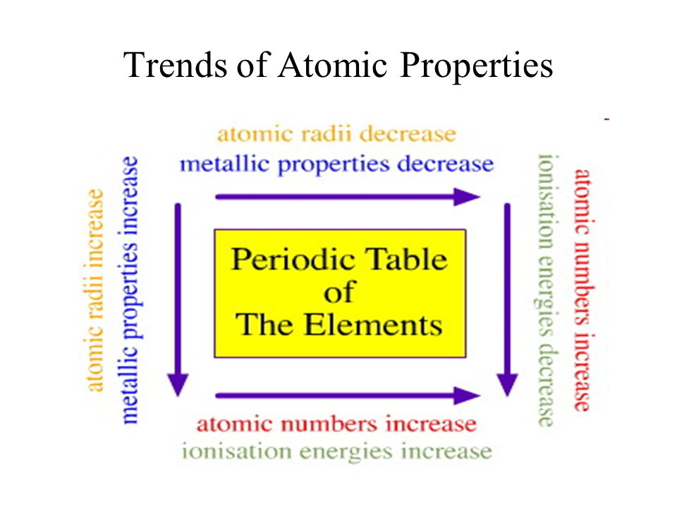 Trends of Atomic Properties