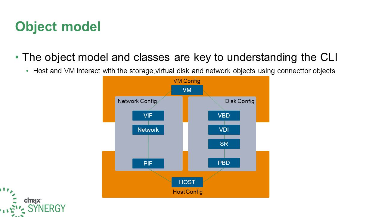 Object model The object model and classes are key to understanding the CLI Host and VM interact with the storage,virtual disk and network objects usin