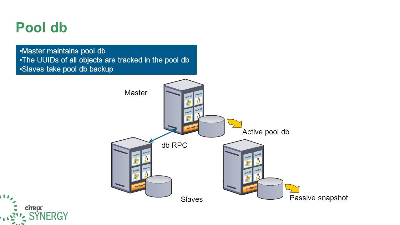 Pool db Master maintains pool db The UUIDs of all objects are tracked in the pool db Slaves take pool db backup Master Slaves Active pool db Passive s