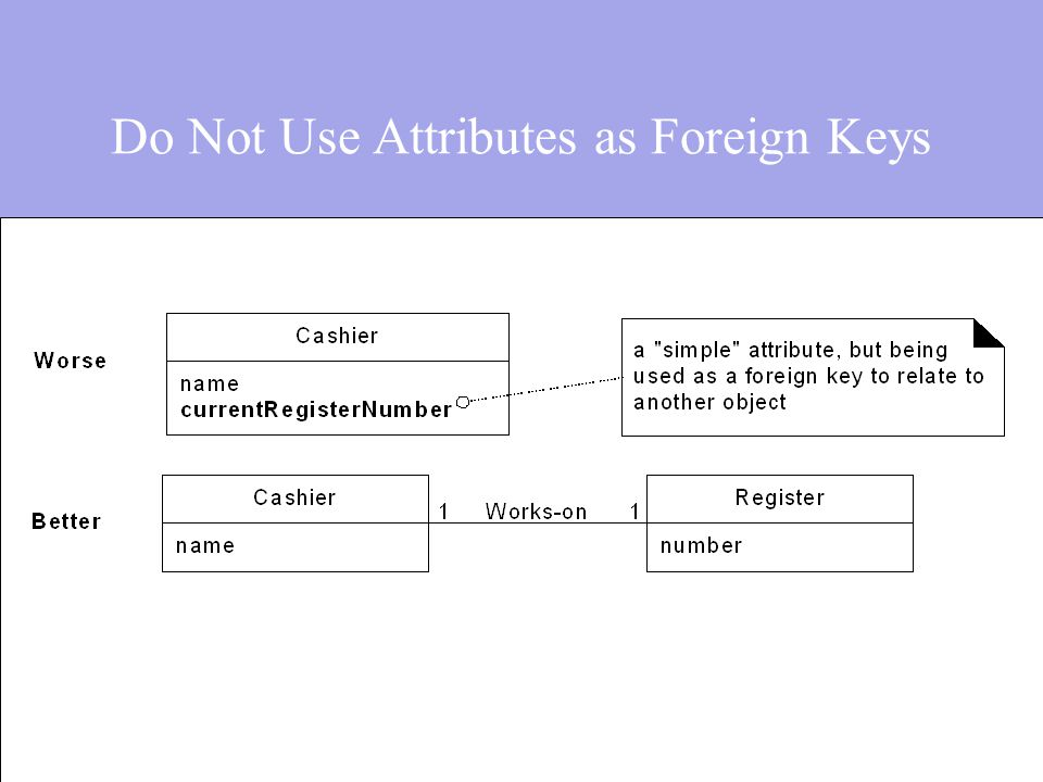 Do Not Use Attributes as Foreign Keys