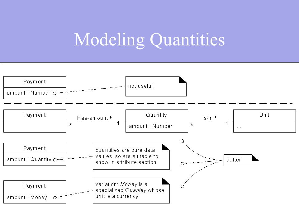Modeling Quantities