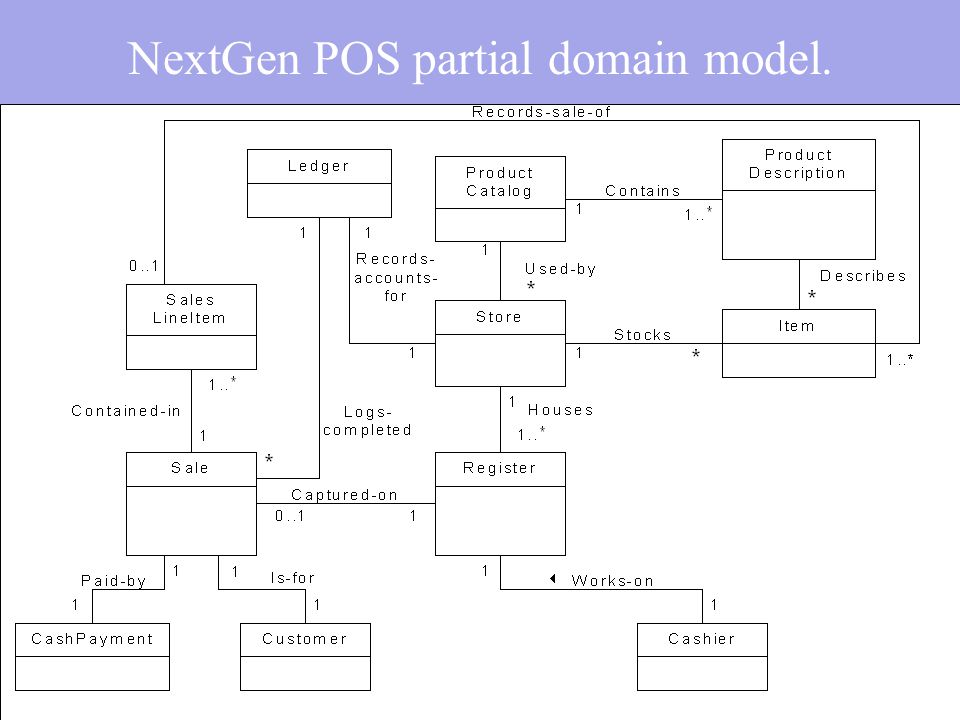 NextGen POS partial domain model.