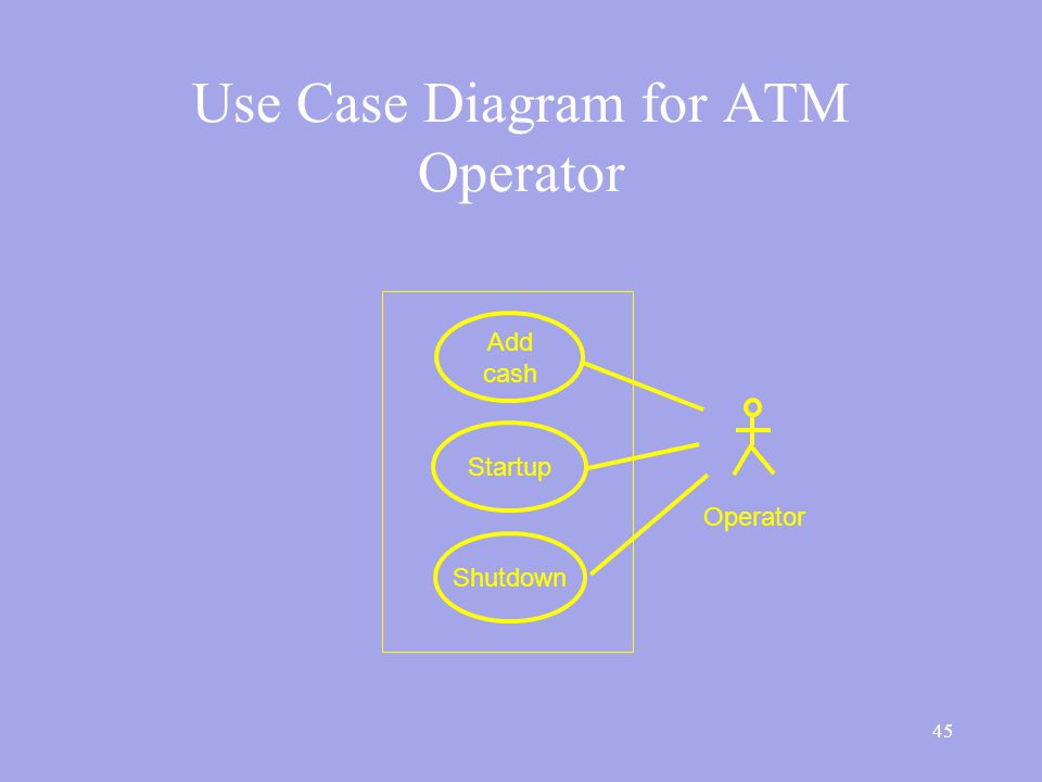 45 Use Case Diagram for ATM Operator Startup Shutdown Operator Add cash