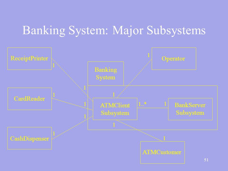 51 Banking System: Major Subsystems CashDispenser CardReader ReceiptPrinter Operator ATMCustomer ATMClient Subsystem BankServer Subsystem Banking System 1..* 1 1 1 1 1 1 1 1 1 1 1