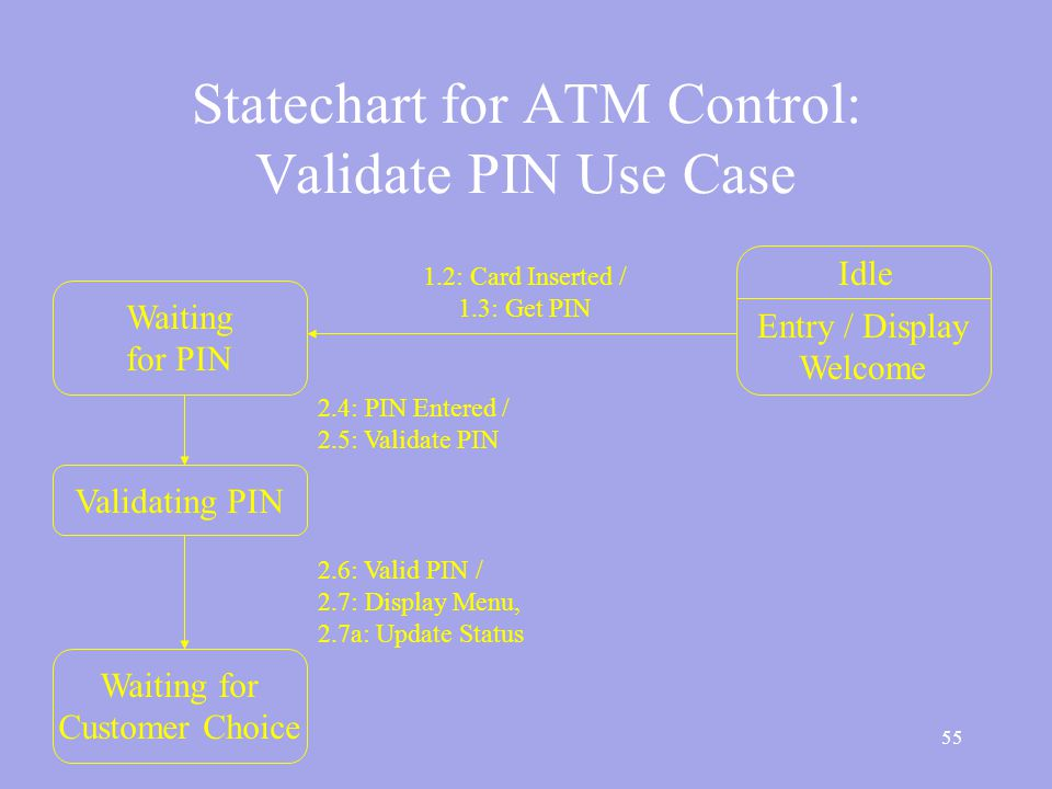 55 Statechart for ATM Control: Validate PIN Use Case Idle Entry / Display Welcome Waiting for PIN Validating PIN Waiting for Customer Choice 1.2: Card Inserted / 1.3: Get PIN 2.4: PIN Entered / 2.5: Validate PIN 2.6: Valid PIN / 2.7: Display Menu, 2.7a: Update Status
