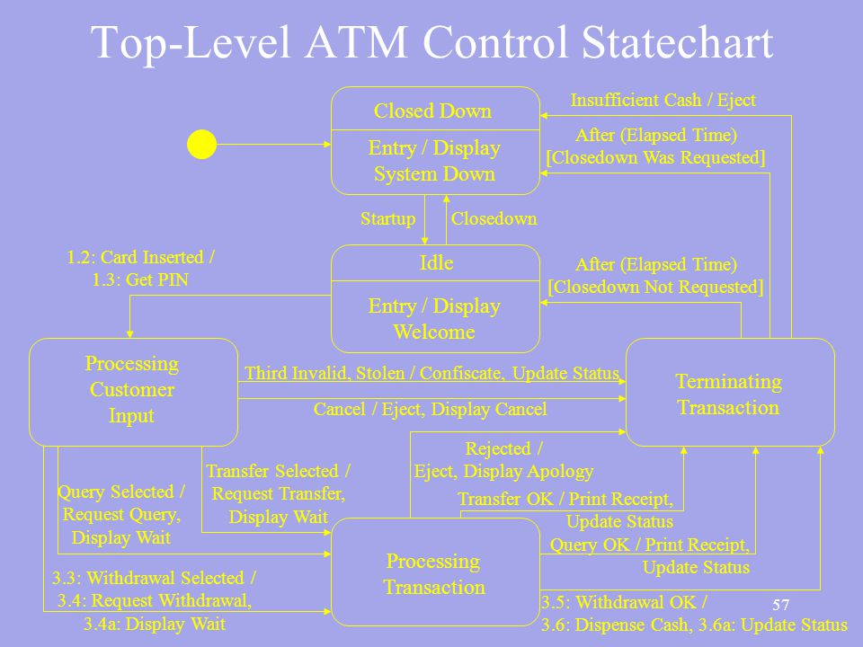 57 Top-Level ATM Control Statechart Idle Entry / Display Welcome Closed Down Entry / Display System Down Processing Customer Input Terminating Transaction Processing Transaction StartupClosedown Insufficient Cash / Eject After (Elapsed Time) [Closedown Was Requested] After (Elapsed Time) [Closedown Not Requested] Third Invalid, Stolen / Confiscate, Update Status Cancel / Eject, Display Cancel 1.2: Card Inserted / 1.3: Get PIN Transfer Selected / Request Transfer, Display Wait Query Selected / Request Query, Display Wait 3.3: Withdrawal Selected / 3.4: Request Withdrawal, 3.4a: Display Wait Rejected / Eject, Display Apology Transfer OK / Print Receipt, Update Status Query OK / Print Receipt, Update Status 3.5: Withdrawal OK / 3.6: Dispense Cash, 3.6a: Update Status