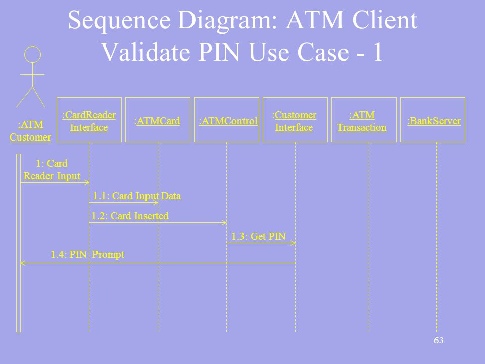 63 Sequence Diagram: ATM Client Validate PIN Use Case - 1 :ATM Customer :CardReader Interface :ATMCard:ATMControl :Customer Interface :ATM Transaction :BankServer 1: Card Reader Input 1.2: Card Inserted 1.1: Card Input Data 1.3: Get PIN 1.4: PIN Prompt