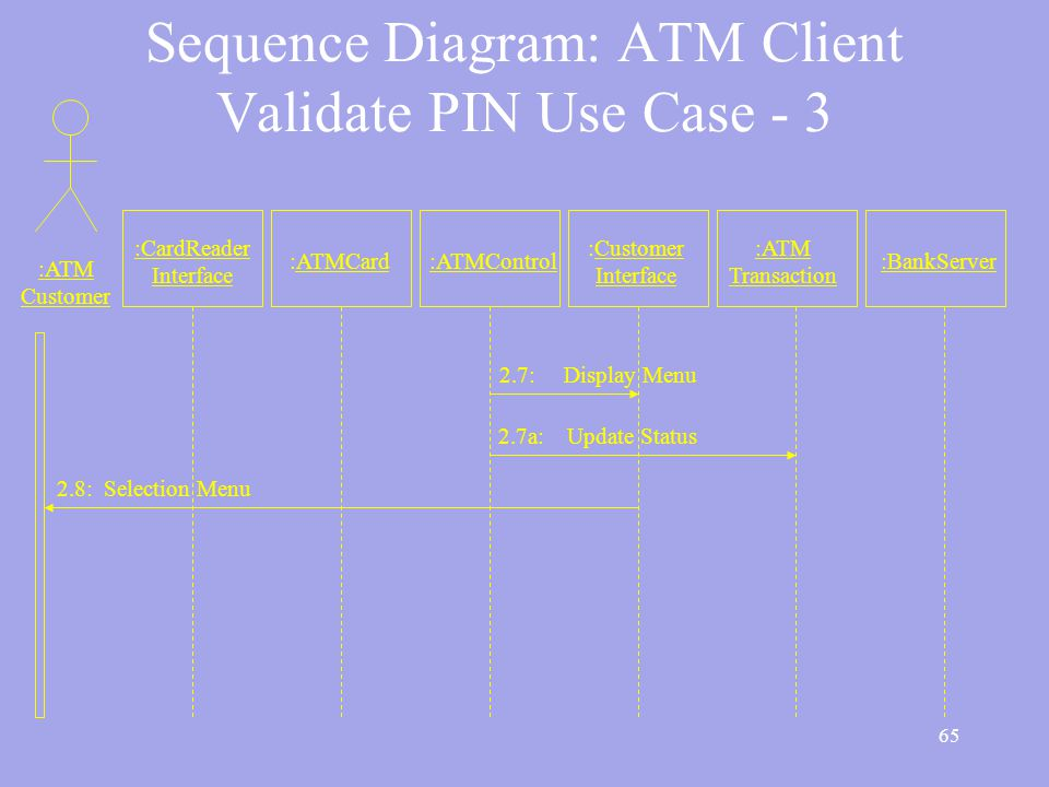 65 Sequence Diagram: ATM Client Validate PIN Use Case - 3 :ATM Customer :CardReader Interface :ATMCard:ATMControl :Customer Interface :ATM Transaction :BankServer 2.7: Display Menu 2.7a: Update Status 2.8: Selection Menu