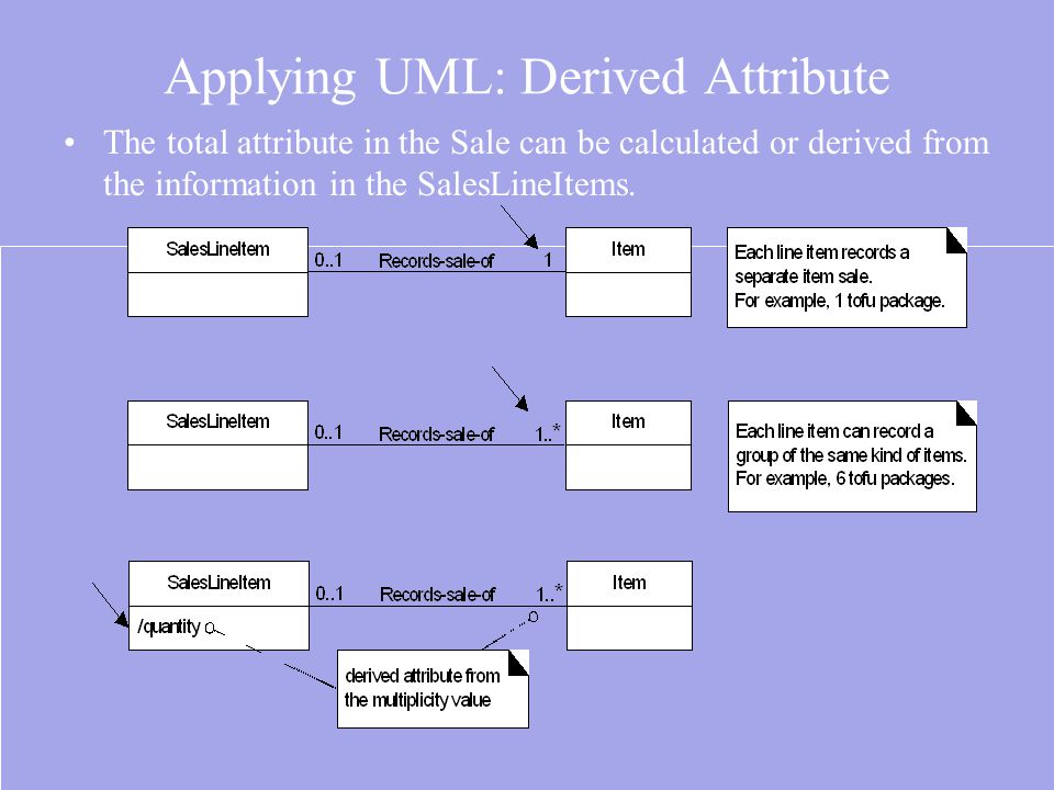Applying UML: Derived Attribute The total attribute in the Sale can be calculated or derived from the information in the SalesLineItems.