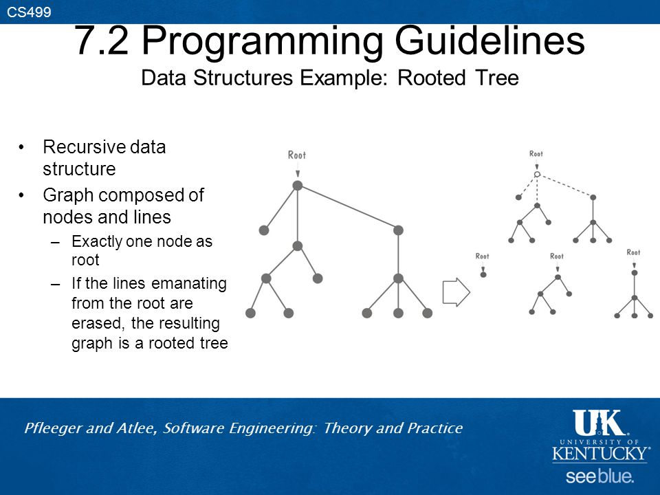 Pfleeger and Atlee, Software Engineering: Theory and Practice CS499 7.2 Programming Guidelines Data Structures Example: Rooted Tree Recursive data structure Graph composed of nodes and lines –Exactly one node as root –If the lines emanating from the root are erased, the resulting graph is a rooted tree