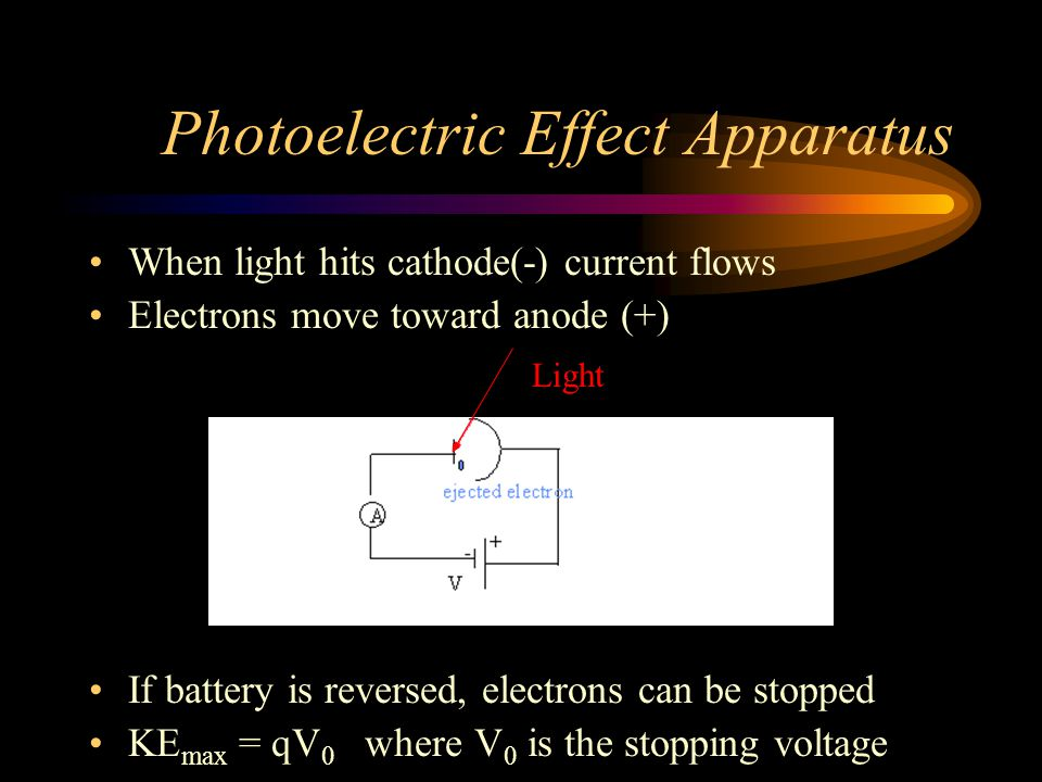 Photoelectric Effect Apparatus When light hits cathode(-) current flows Electrons move toward anode (+) If battery is reversed, electrons can be stopp