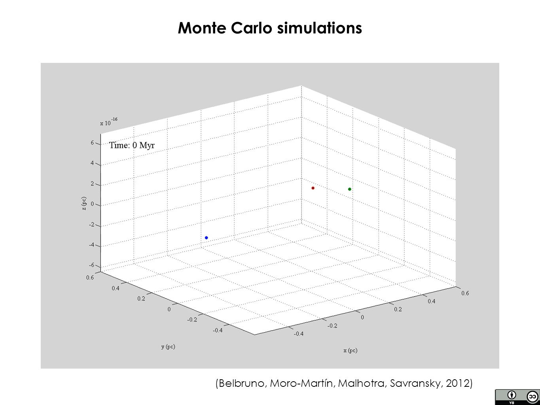 (Belbruno, Moro-Martín, Malhotra, Savransky, 2012) Monte Carlo simulations