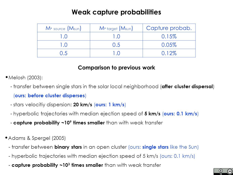 M * source (M sun )M * target (M sun )Capture probab.