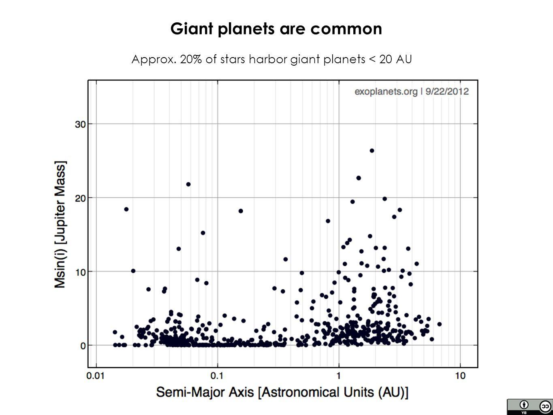 ✴ How common are they.- Also present around white dwarfs (Jura et al.