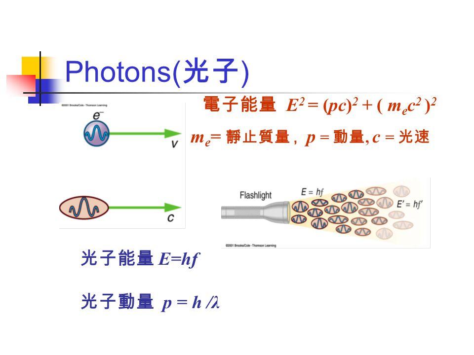Photons( 光子 ) 光子能量 E=hf 光子動量 p = h /λ 電子能量 E 2 = (pc) 2 + ( m e c 2 ) 2 m e = 靜止質量, p = 動量, c = 光速