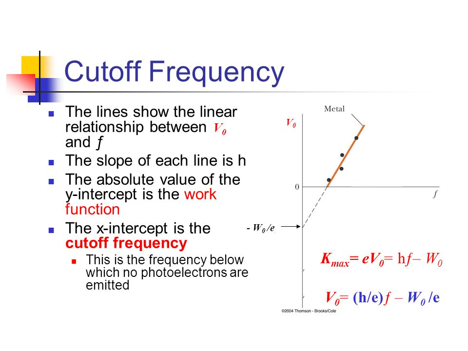 Cutoff Frequency The lines show the linear relationship between V 0 and ƒ The slope of each line is h The absolute value of the y-intercept is the work function The x-intercept is the cutoff frequency This is the frequency below which no photoelectrons are emitted - W 0 /e 1 - W 2 - W 3 K max = eV 0 = hƒ– W 0 V 0 = (h/e)ƒ – W 0 /e V0V0