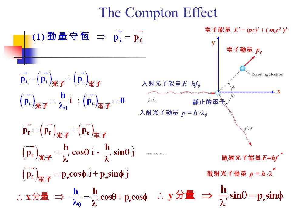 The Compton Effect 入射光子能量 E=hf 0 入射光子動量 p = h /λ 0 x y 散射光子能量 E=hf  散射光子動量 p = h /λ  電子動量 p e 靜止的電子 電子能量 E 2 = (pc) 2 + ( m e c 2 ) 2