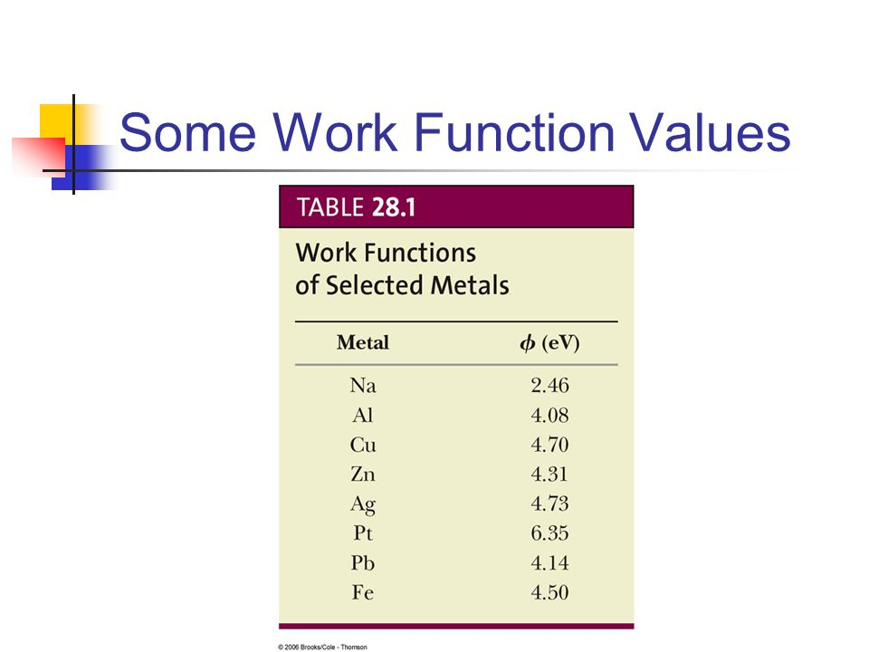 Some Work Function Values