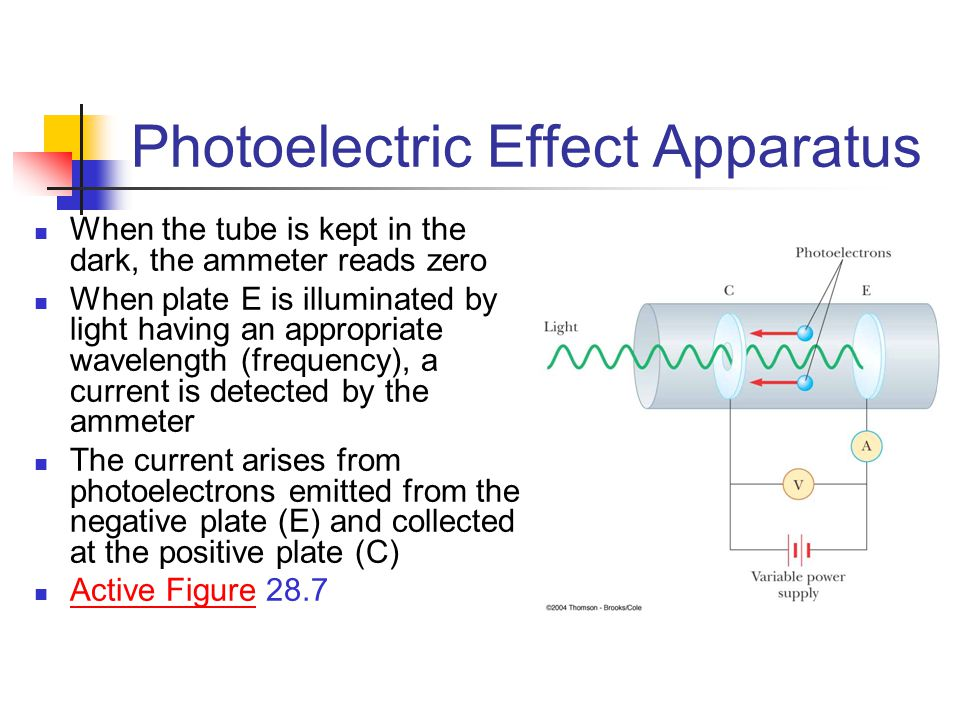 Photon Model Explanation of the Photoelectric Effect Dependence of photoelectron kinetic energy on light intensity K max is independent of light intensity K max depends on the light frequency and the work function The intensity will change the number of photoelectrons being emitted, but not the energy of an individual electron Time interval between incidence of light and ejection of the photoelectron Each photon can have enough energy to eject an electron immediately
