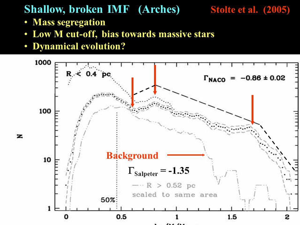Shallow, broken IMF (Arches) Stolte et al. (2005) Mass segregation Low M cut-off, bias towards massive stars Dynamical evolution? Background  Salpete