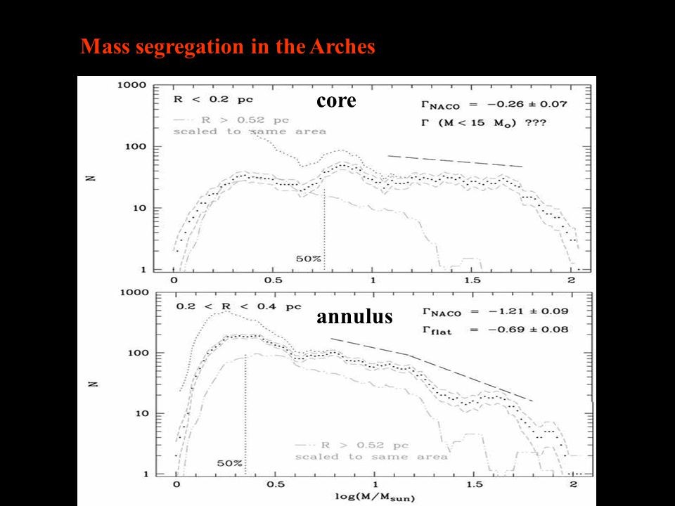 core annulus Mass segregation in the Arches