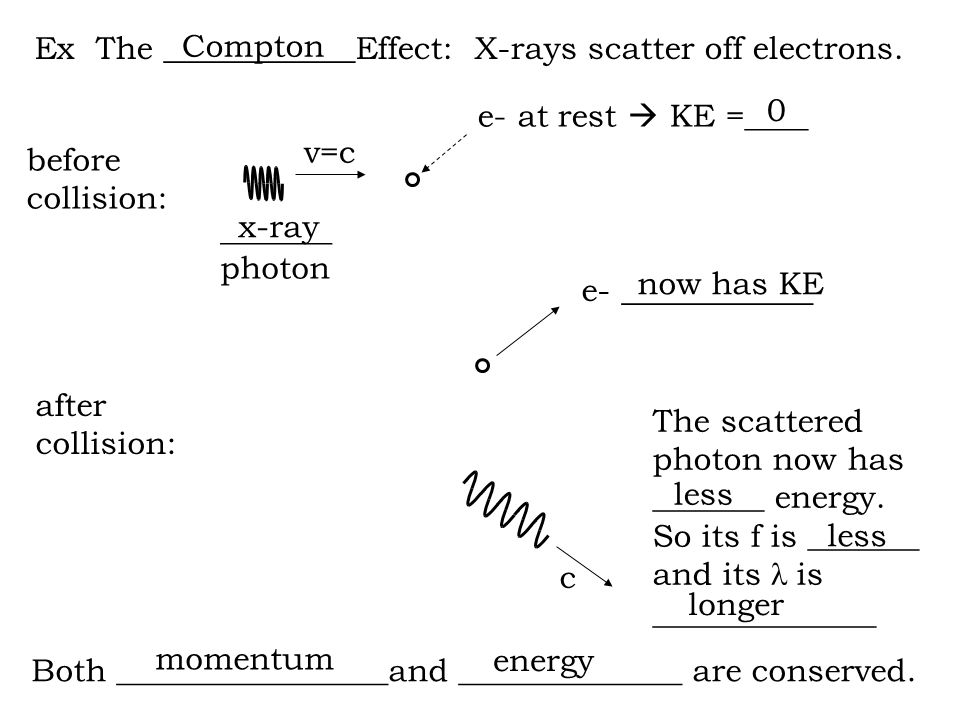 Ex The ____________Effect: X-rays scatter off electrons.