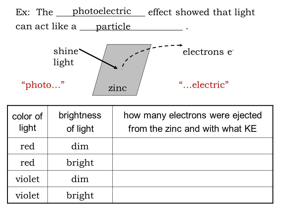 Ex: The ___________________ effect showed that light can act like a ______________________.