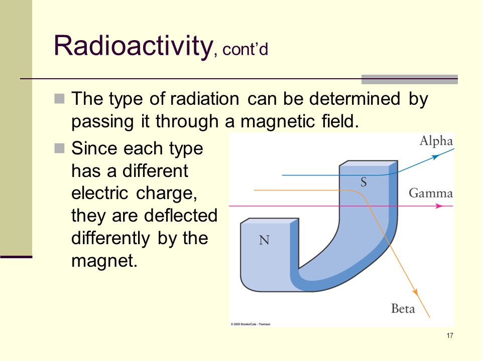 17 Radioactivity, cont'd The type of radiation can be determined by passing it through a magnetic field.